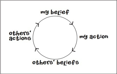 Belief Cycle courtesy of Zingtrain