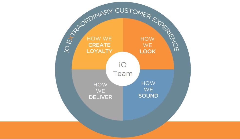 Deliver Extraordinary Customer Experience