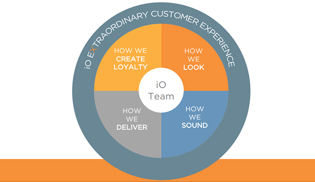 Deliver Extraordinary Customer Experience