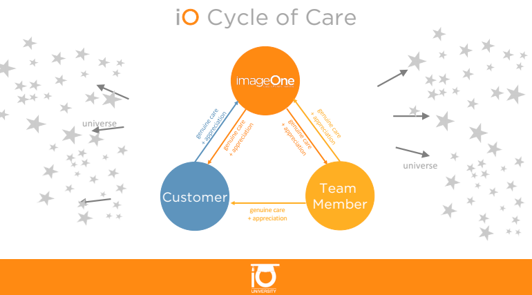 Happy Employees Leads to Happy Customers: IO Cycle of Care