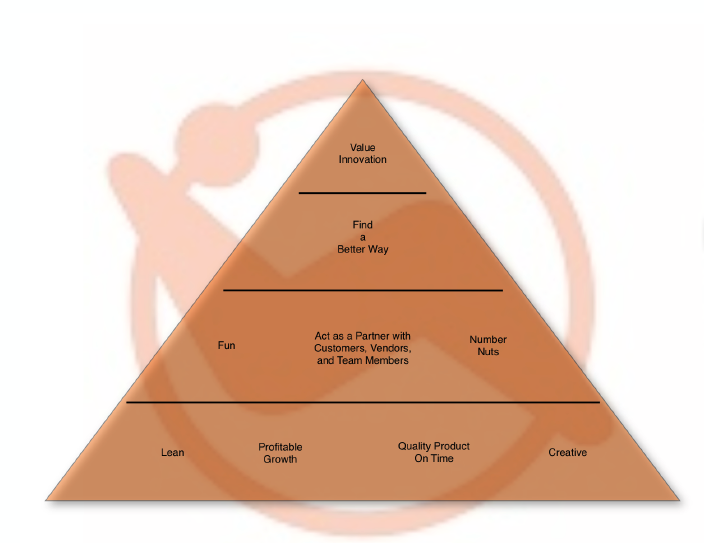 Culture pyramid at Comfort Research