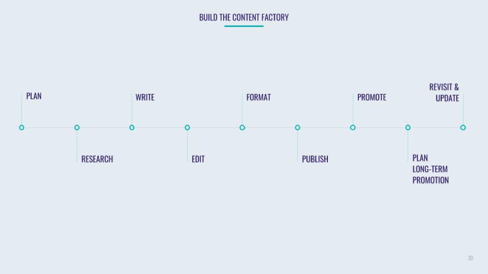How to Build a Content Factory