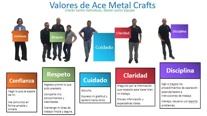 Ace Metals translates core values into different languages.
